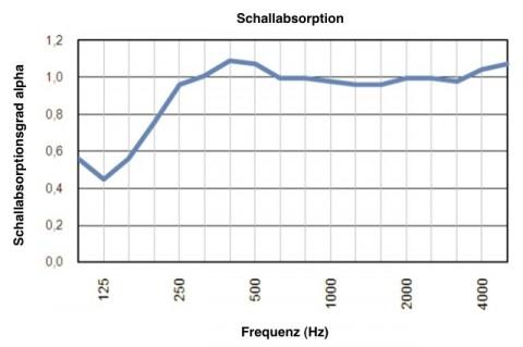 Akustiksegel Schallabsorption