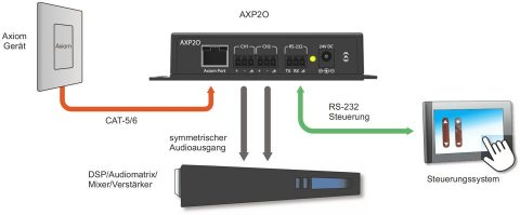 Attero Tech AXP2O Applikation