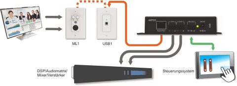 Attero Tech USB1 Applikation