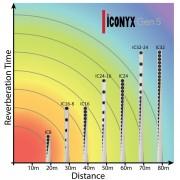 Iconyx Gen5 - Hallzeit über Distanz