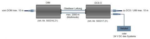 Anschluss-Diagramm LWL-Konverter