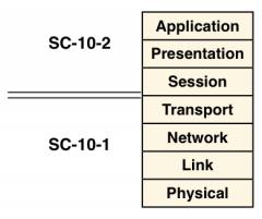 Das OSI 7-Layer-Modell