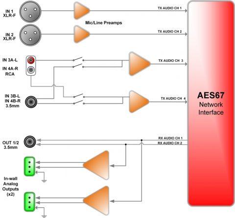 Attero Tech unA6IO Signalübertragung