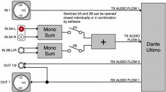 unD3IO Audiosignalfluss