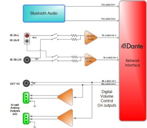 Attero Tech unD6IO Blockschaltbild