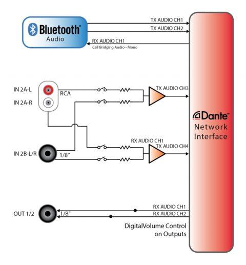 Attero Tech unD6IO-BT Blockschaltbild