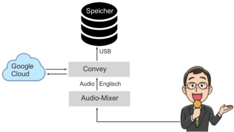 Convey™ Audio- und Audio-zu-Text-Archivierung