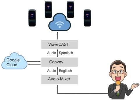 Convey™ Hörunterstützungs- und Übersetzungssystem