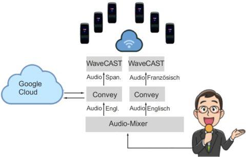 Convey™ Übersetzungssystem für mehrere Sprachen