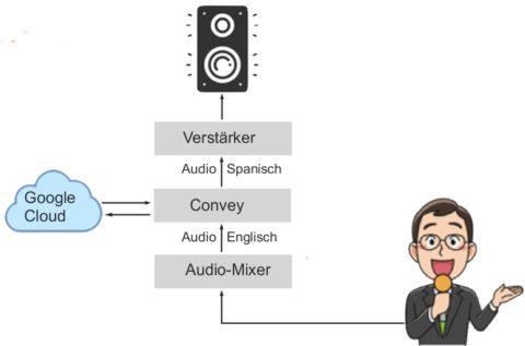Convey™ Audio-Übersetzung über ein Beschallungssystem
